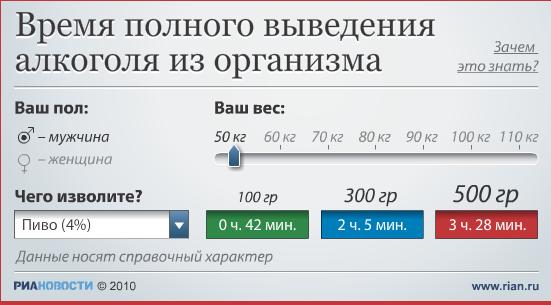 kak-dolgo-derzhitsya-alkogol-v-sperme